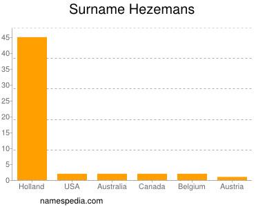 Surname Hezemans