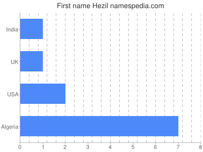 Given name Hezil