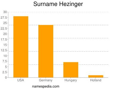 Surname Hezinger