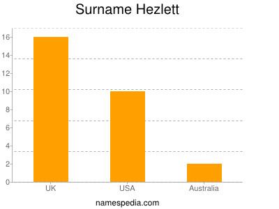 Surname Hezlett