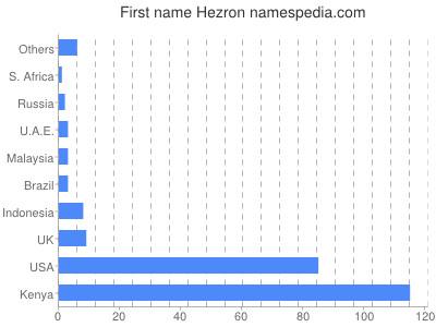 Given name Hezron