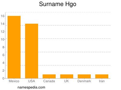 Surname Hgo