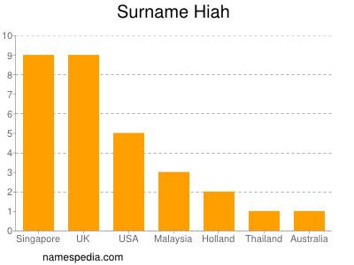 Surname Hiah