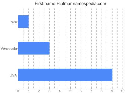 prenom Hialmar