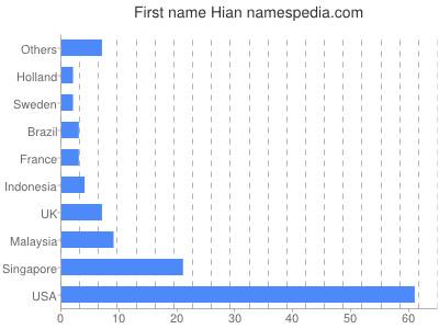 Given name Hian