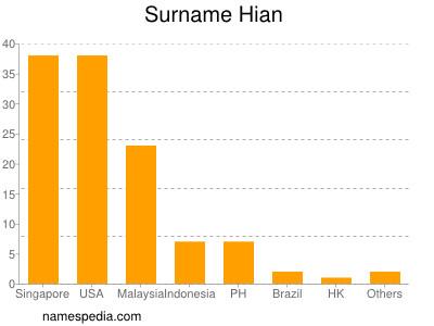 Surname Hian