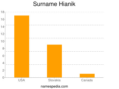Surname Hianik
