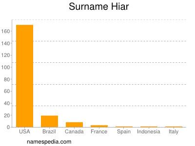 Surname Hiar