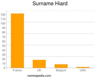Surname Hiard