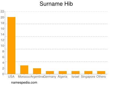 Surname Hib