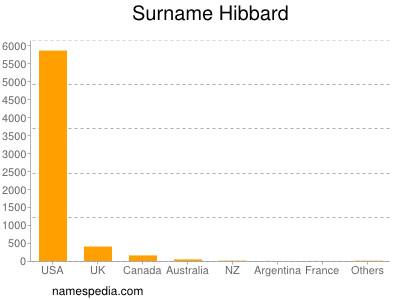Surname Hibbard