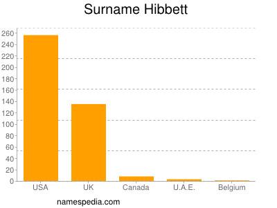 Surname Hibbett