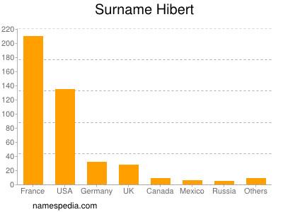 Surname Hibert
