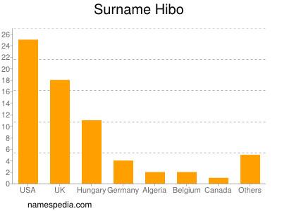 Surname Hibo