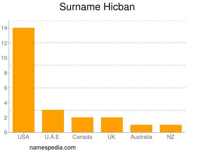 Surname Hicban