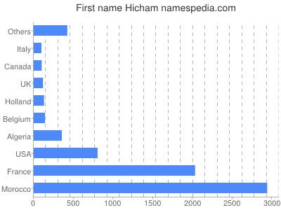 Given name Hicham