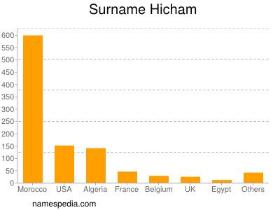 Surname Hicham