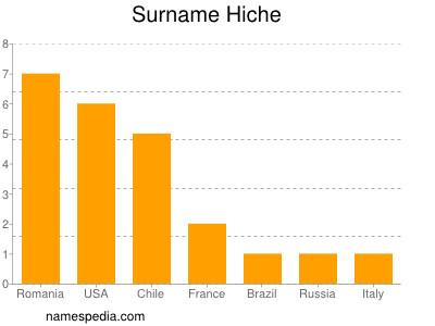 Surname Hiche