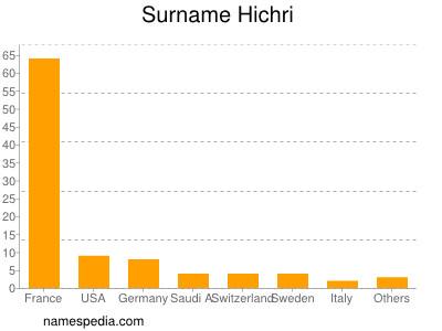 Surname Hichri