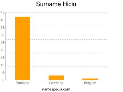 Surname Hiciu