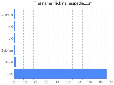 Given name Hick