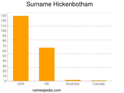 Surname Hickenbotham