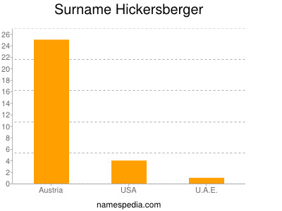 Surname Hickersberger