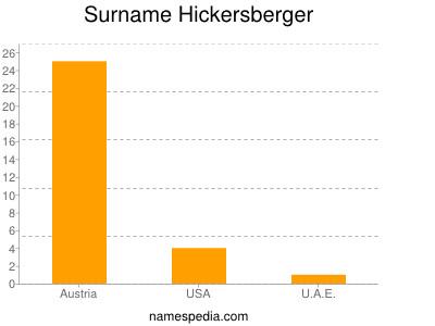 Surname Hickersberger