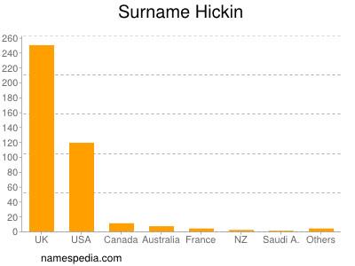 Surname Hickin
