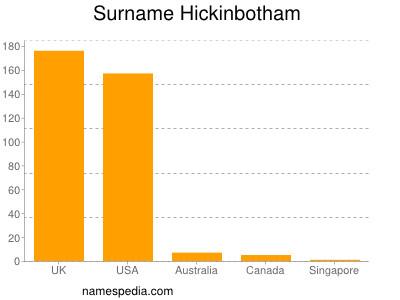 Surname Hickinbotham