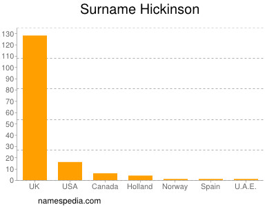 Surname Hickinson