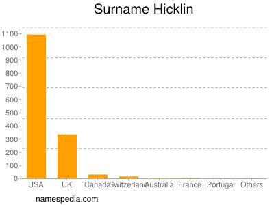 Surname Hicklin