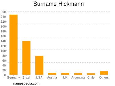 Surname Hickmann