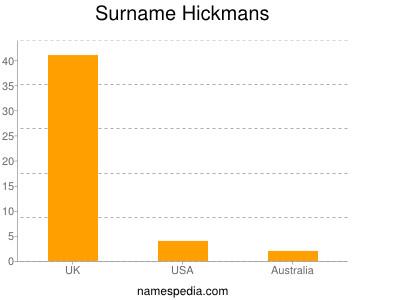 Surname Hickmans
