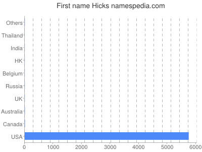 Given name Hicks