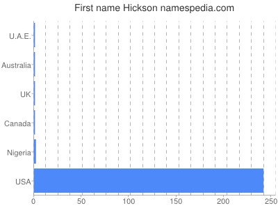 Given name Hickson