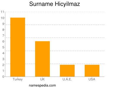 Surname Hicyilmaz