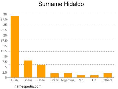 Surname Hidaldo