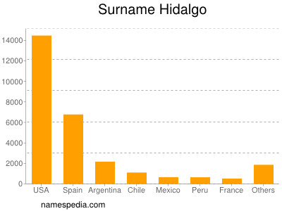 Surname Hidalgo