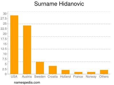 Surname Hidanovic
