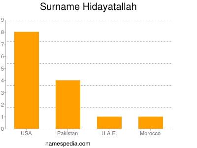 Surname Hidayatallah