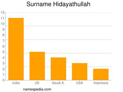 Surname Hidayathullah