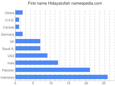 Given name Hidayatullah
