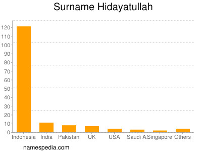 Surname Hidayatullah