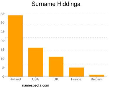 Surname Hiddinga