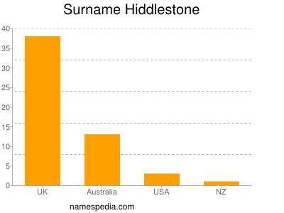 Surname Hiddlestone