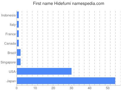 Given name Hidefumi