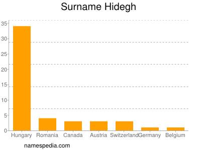 Surname Hidegh