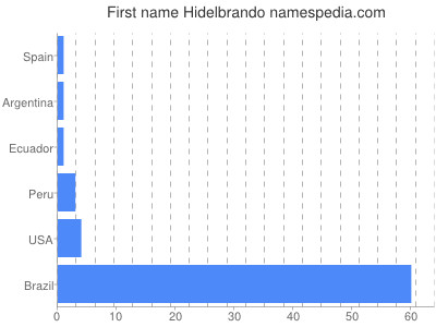 Given name Hidelbrando