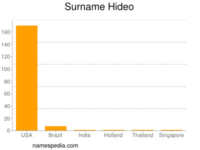 Surname Hideo